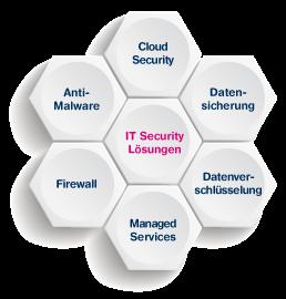 Unser IT-Security Lösungen umfassen Anti-Malware, Cloud-Security, Datensicherung, Datenverschlüsselung, Managed Services, Mobile Security und Firewalls.